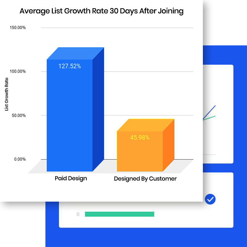 Average List Growth Rate 30 Days After Joining Graph