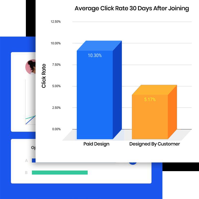Click Rate Increase Graph