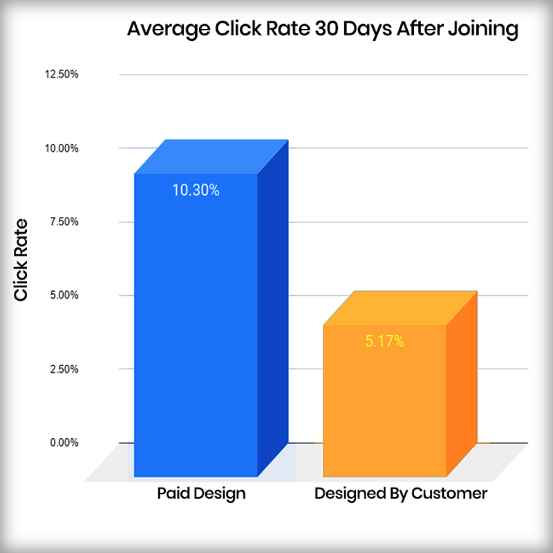 Click Rate For Constant Contact Designs Graph